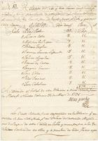 Time sheet and pay certificate for the night watchmen of New Orleans